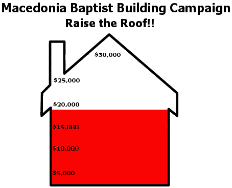 Building Campaign For Good News Baptist Church